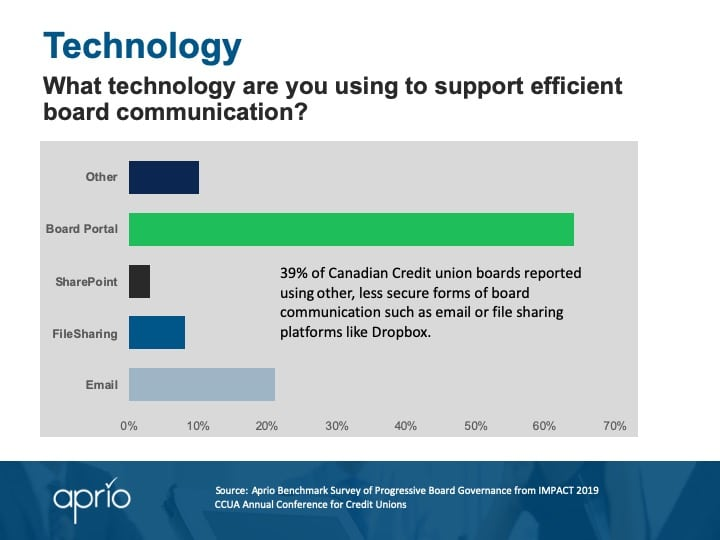 Board technology - CCUA survey results