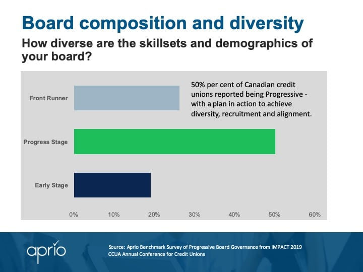 Board composition and diversity - CCUA survey results