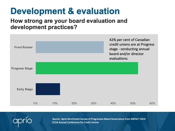 Board development and evaluation - CCUA survey results
