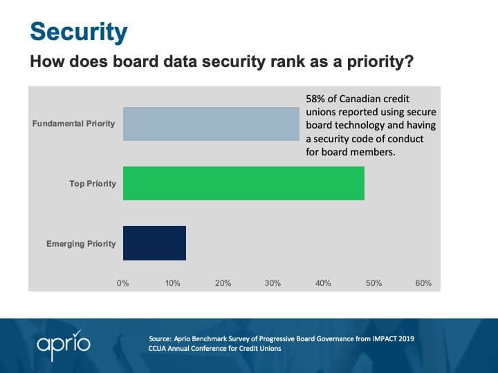 Board security - CCUA survey results