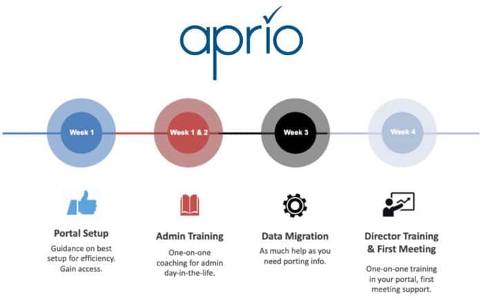 Week-by-week Aprio board portal implementation process