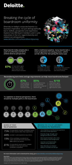 Board diversity in the US infographic